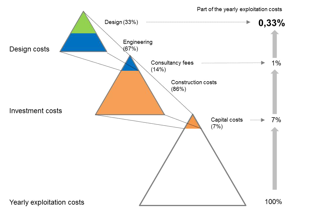 design costs related to exploitation costs
